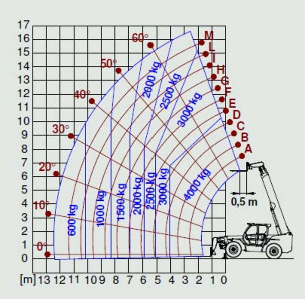 Merlo P40.17 Teleskopstapler starr www.arbeitsbuehnen-staplerverleih.de