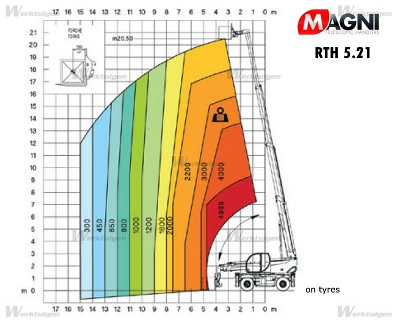 Magni-Premium RTH 5.21-Teleskopstapler drehbar -www.induma-rent.com