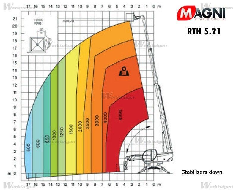 Magni-Premium RTH 5.21 NM -Teleskopstapler drehbar -www.induma-rent.com